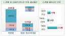 국세청 '탈세의심' 부동산재벌·미성년 갑부 등 219명 세무조사