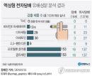 액상형 전자담배 유해성분 검출에 편의점업계 잇따라 판매중단