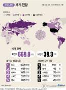 5월21일 이후 세계 코로나환자 매일 10만명씩↑…