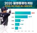 [웰뱅톱랭킹]'이맛현', 고액연봉이 아깝지 않은 선수는 누구?