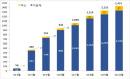 전세계 코로나19 임상시험 한달새 98건 증가…총 1천433건