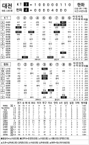 [2020 KBO리그 기록실] KT vs 한화 (10월 30일)