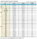 코로나 백신 미접종률 '30대-대구·경북-남성' 상대적으로 높아