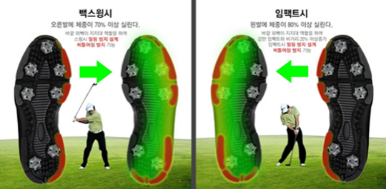 비거리를 증가시키는 마스터즈 기능성 골프화