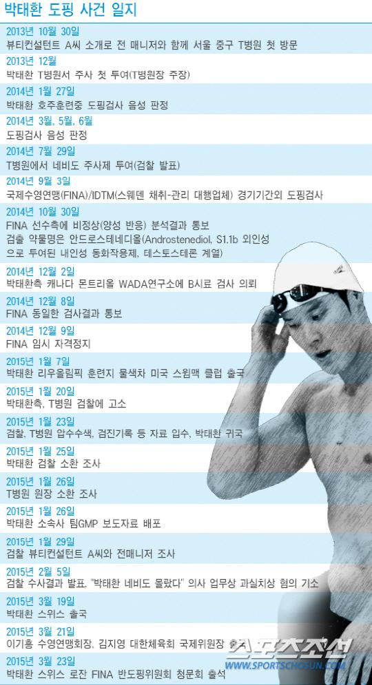 박태환 도핑 사건의 재구성